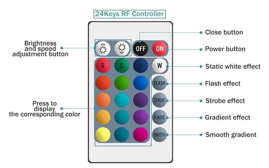 Bộ điều khiển từ xa led dây 12v RGB 24 phím bấm